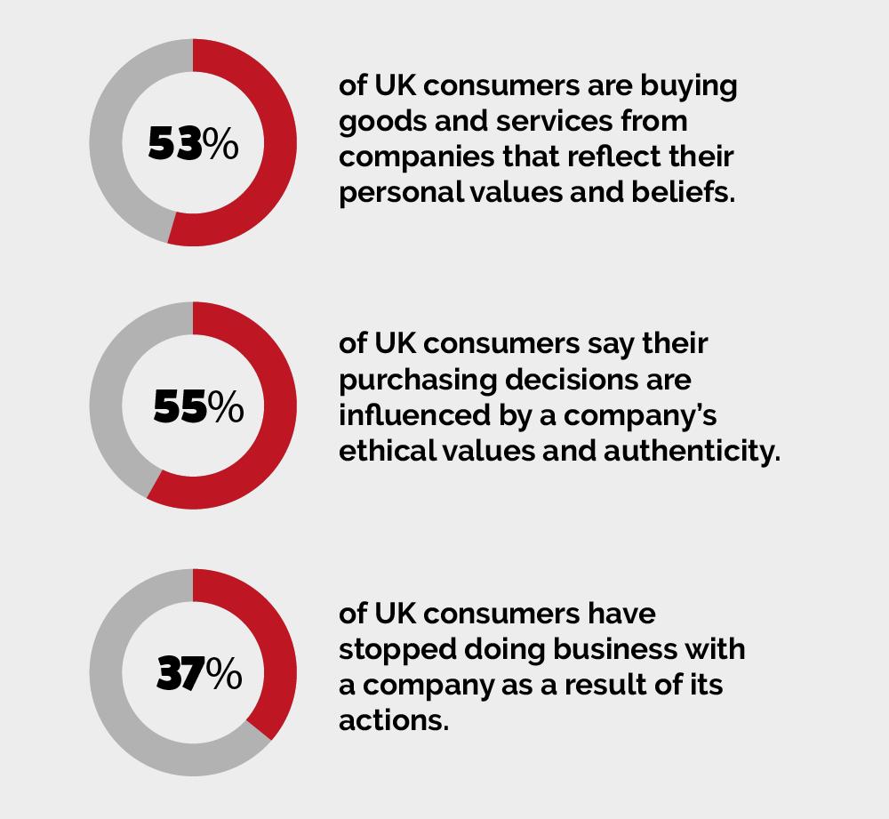 Accenture Brand Study Statistics